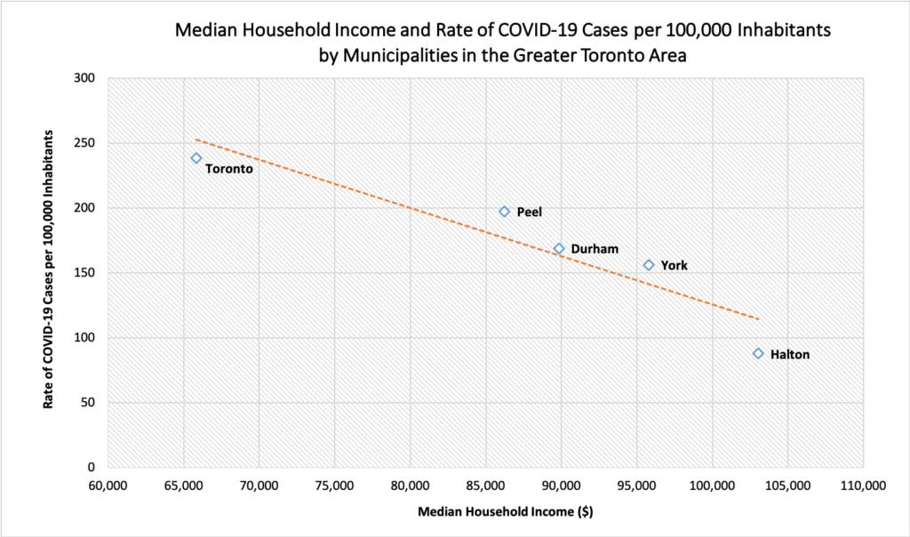 Graph of COVID-19 and income in Toronto
