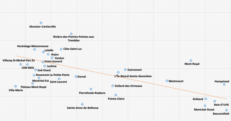 New Scatterplots Graph COVID-19 Against Income in Montreal and Other Cities