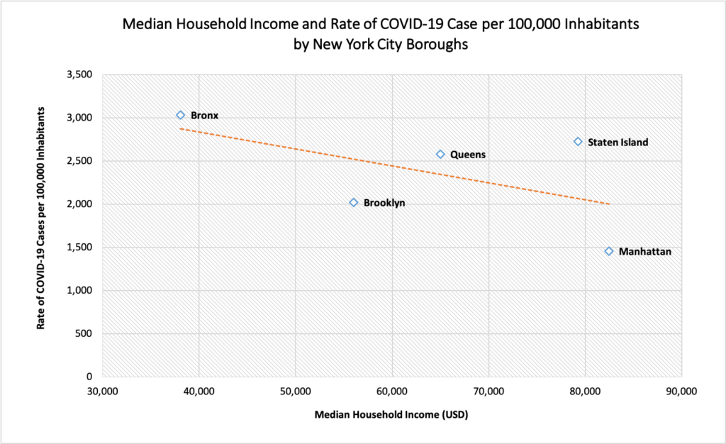 Graph of COVID-19 and income in NYC