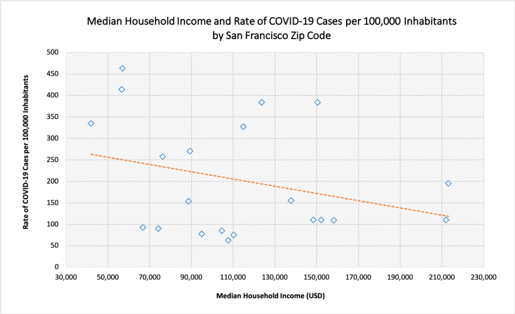 Graph of COVID-19 and income in San Francisco